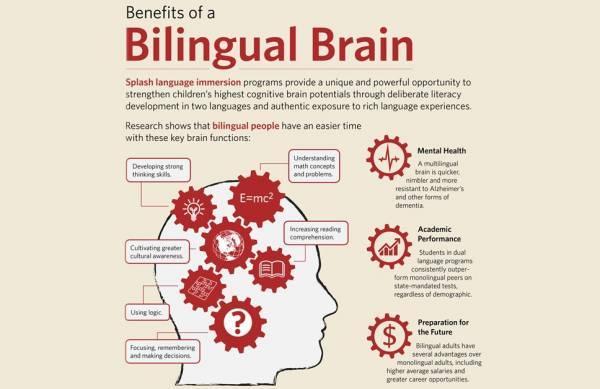 Bilingual Education - Bowling Green - Chacon Language and